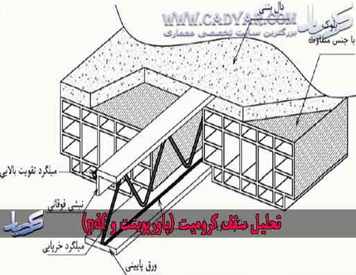 تحلیل سقف کرومیت (پاورپوینت و pdf)